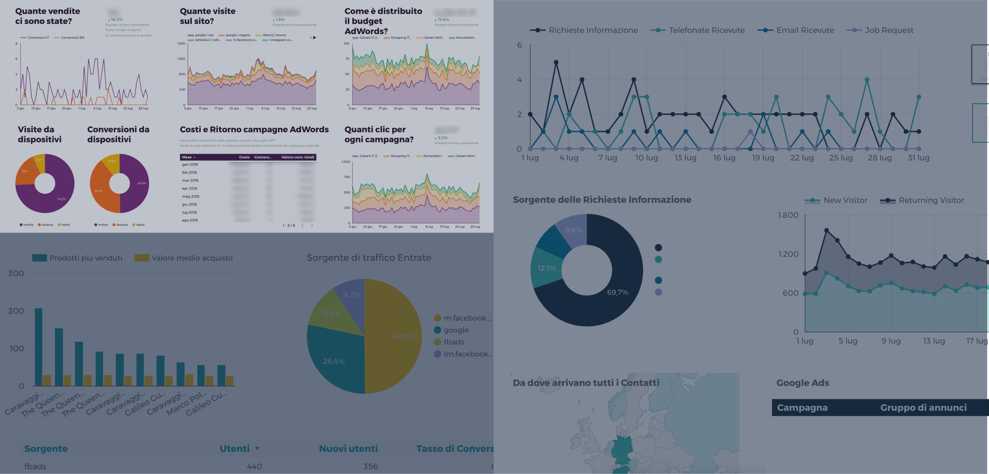Reportistica ecommerce e campagne web marketing con data studio